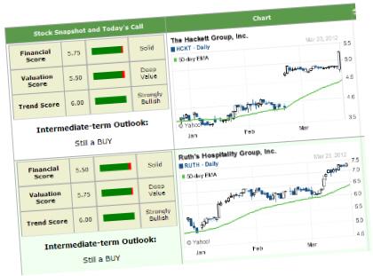 Alert HQ - Top 10 stocks