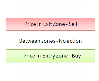 E-Zone System basic concepts